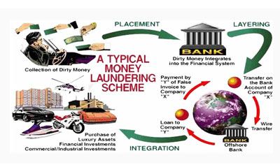 What are the three phases of money laundering? Which stage is the most vulnerable to detect?
