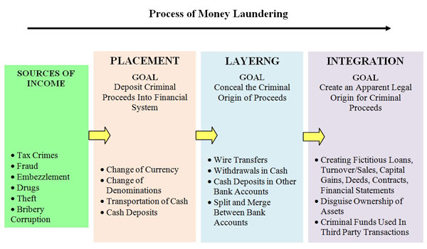 the history and the three stages of money laundering Not all money laundering transactions go through this three-stage process the three basic stages may occur as separate and distinct phases or may occur simultaneously or, more commonly, they may overlap.