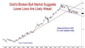 GFG Market Insight March 13 2