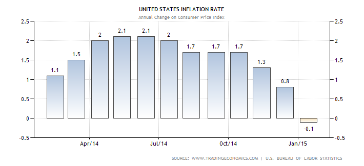 Sy Harding 1 USA inflation Rate