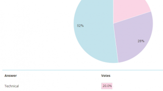 poll results what analysis do you use
