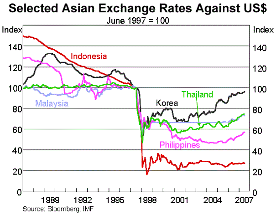 1997 asian financial crisis and china Why does china buy us debt china buys us debt for the same reasons other countries buy us debt, with two caveats the crippling 1997 asian financial crisis prompted asian economies, including china, to build up foreign exchange reserves as a safety net.