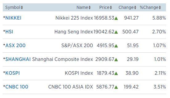 Forex asian market open