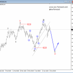 Elliott Wave Analysis On S&P500 And Crude OIL