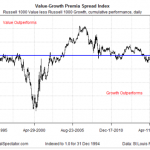 Is The 9-Year Drought For Value Investing History?