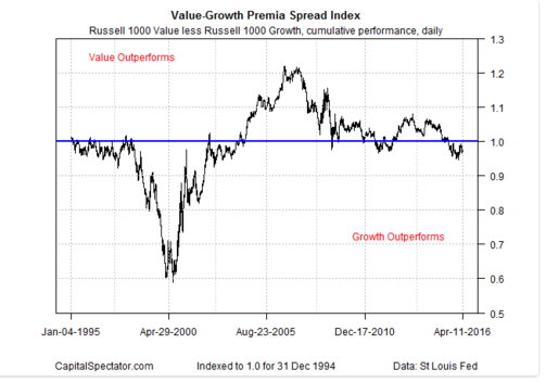 Value Growth spread index