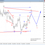 Elliott Wave Analysis On EURUSD And AUDUSD