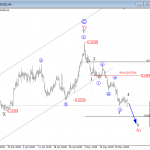 Elliott Wave Analysis: EURUSD Trading In A Triangle, Temporary Bearish Run Is In Play