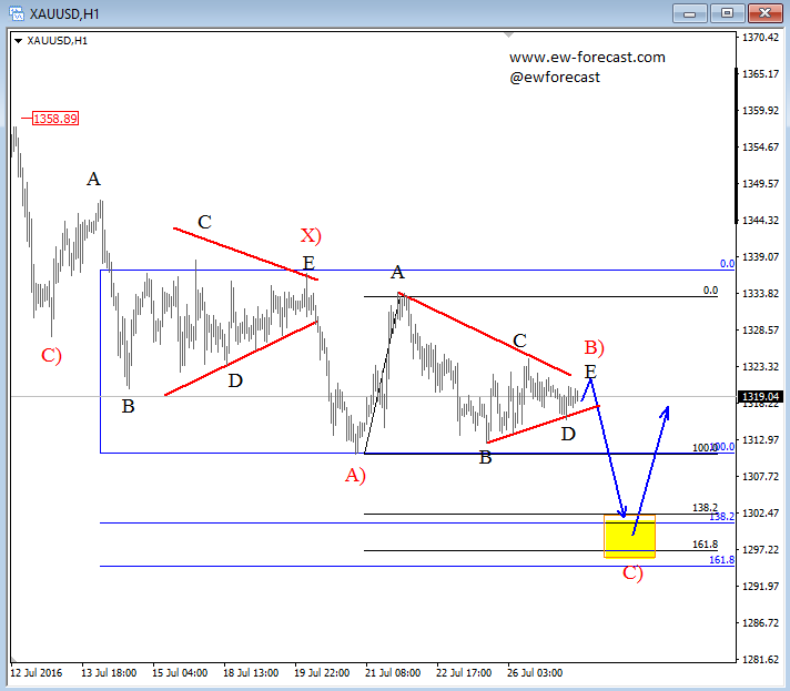 Forex wave gold