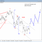 Elliott Wave Analysis on USD Index Trading In A Probable Bullish Sequnce