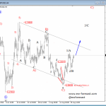 Elliott Wave Analysis: Cable Looking For A New Bullish Run