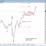 Elliott Wave Analysis: S&P500 Aiming High, As Bulls Push Price Higher