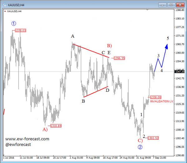 Gold analysis forex