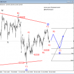Elliott Wave Analysis: Triangle On The S&P500 Point Towards Higher Levels
