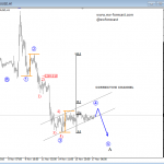 Elliott Wave Analysis On NZDUSD And GOLD