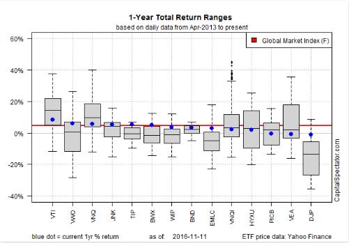 global-markets-index
