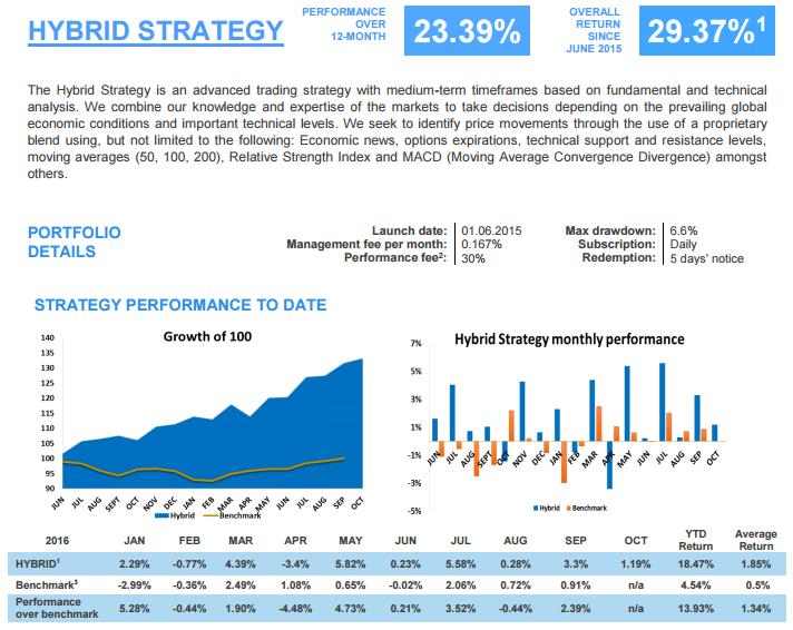 Hybrid trading strategies