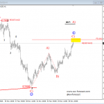 Elliott Wave Analysis On S&P500 And AUDUSD