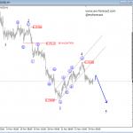 Elliott Wave Analysis: S&P500 and AUDUSD
