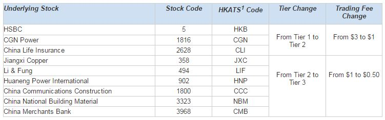 Hkex new trading system