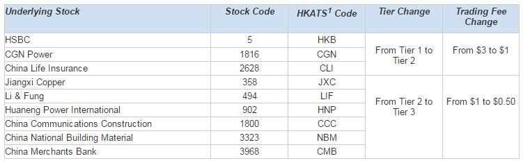 Hkex stock options