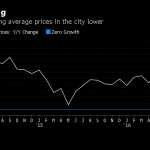 London House Prices Are Having Their Worst December in Years