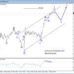 Elliott Wave Analysis: AUDUSD and German DAX
