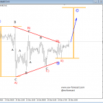 Elliott Wave Analysis: USD Index, USDJPY and S&P500