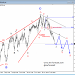 Elliott Wave Analysis: Higher Degree Correction on USDCAD Looks Completed; Weakness Could Already Be Here