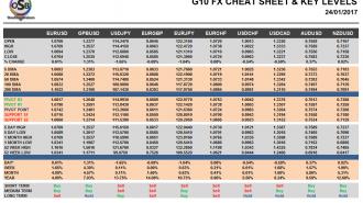 G10 FX Cheat sheet and key levels Jan 24