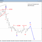 Elliott Wave Analysis: Big Consolidation on AUDUSD Completed; More Weakness In View