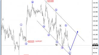 dollar index analysis
