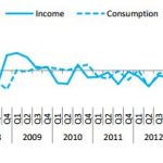 Euro area reports up in household income per capita