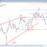 Elliott Wave Analysis: German DAX and EURUSD
