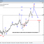 Elliott Wave Analysis: NZDUSD and EURGBP