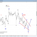 Elliott Wave Analysis: USDCHF Looking for A Reversal Higher