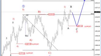 4h gold analysis