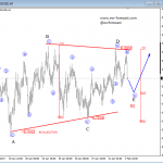 Elliott Wave Analysis: Triangle Correction On the AUDUSD Indicates Stronger Prices To Follow
