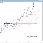 Elliott Wave Analysis: USDJPY and S&P500