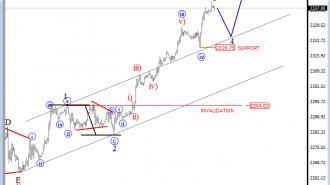 S&P500 analysis