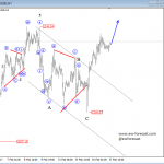 Elliott Wave Analysis: EURGBP and GOLD