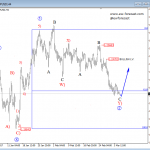 Elliott Wave Analysis: GBPUSD Trading In A Higher Degree Correction
