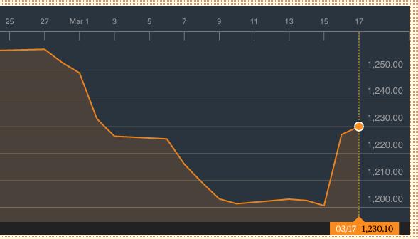 gold-price-chart-2017