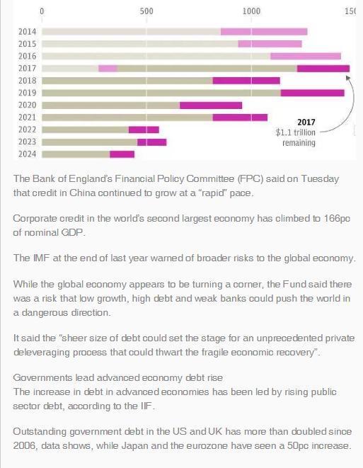 Global debt soars