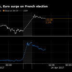Euro Jumps on French Result; China Selloff Resumes: Markets Wrap