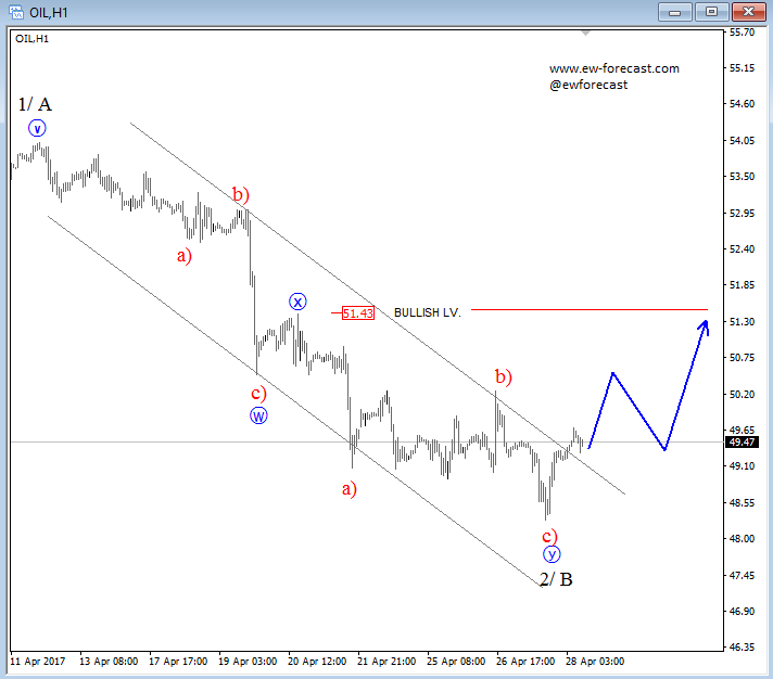 intraday oil