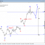 Elliott Wave Analysis: USDCAD and USDJPY