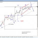 Elliott Wave Analysis: GBPUSD and USDCAD