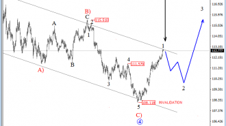 usdjpy elliott wave