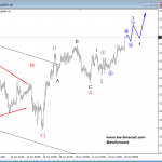Elliott Wave Analysis: EURJPY Trading Higher